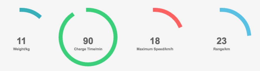 Airwheel X8 Review stats